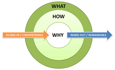http://getfridayace.com/blog/wp-content/uploads/2014/05/simon-sinek-the-golden-circle.jpg